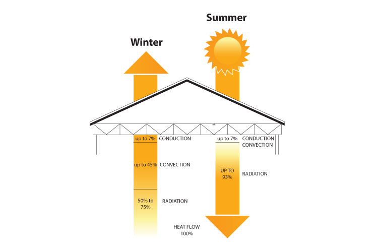 Attic Insulation - Convection, Conduction, Radiation